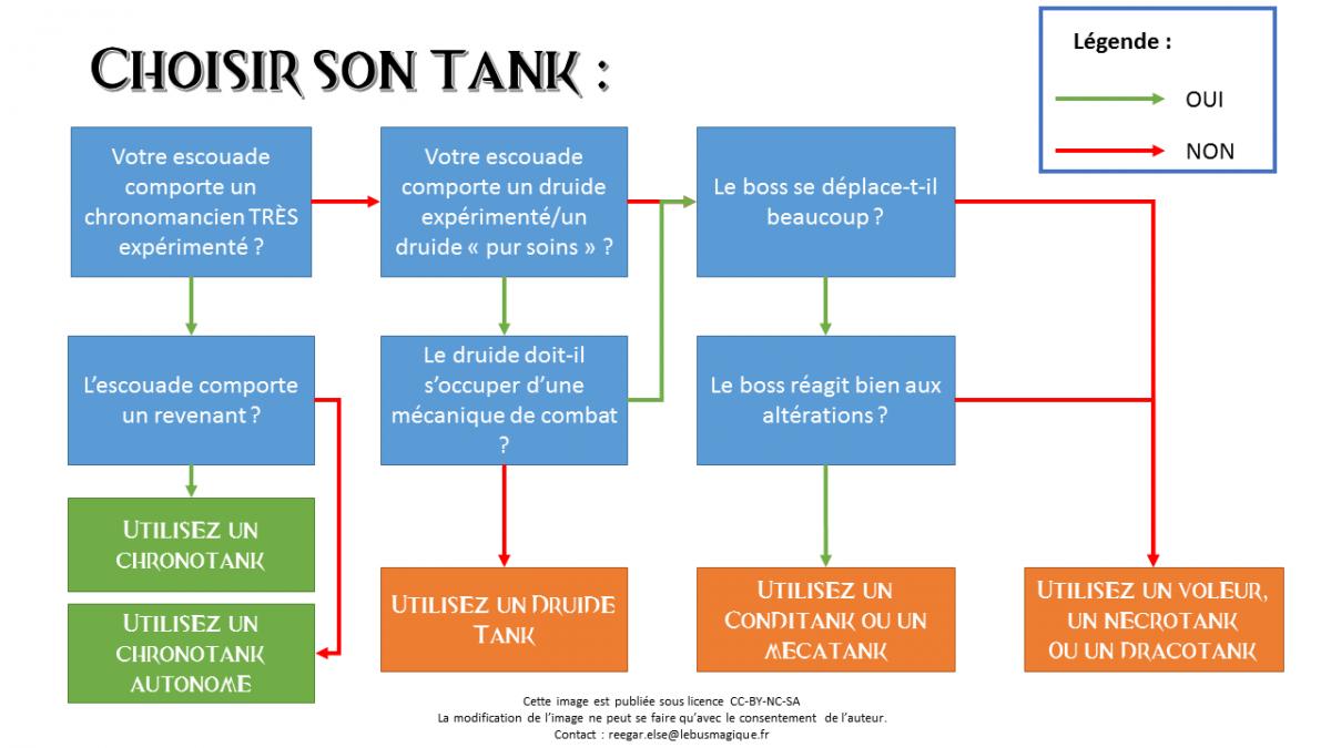 Choix tank 1
