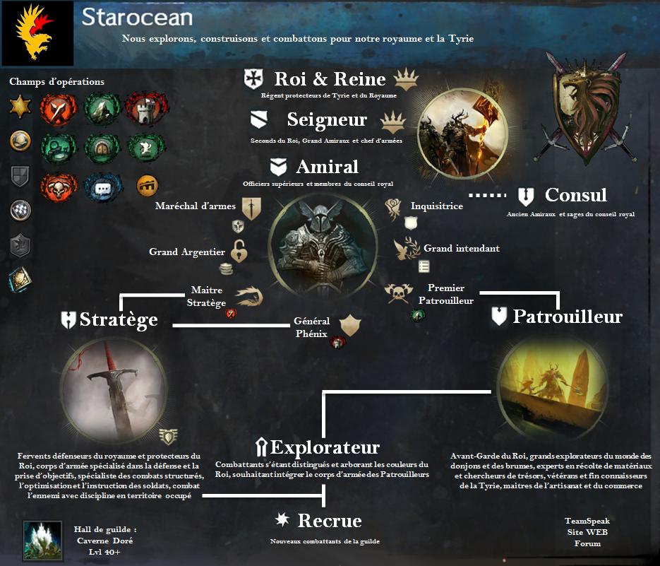 [SO] STAROCEAN