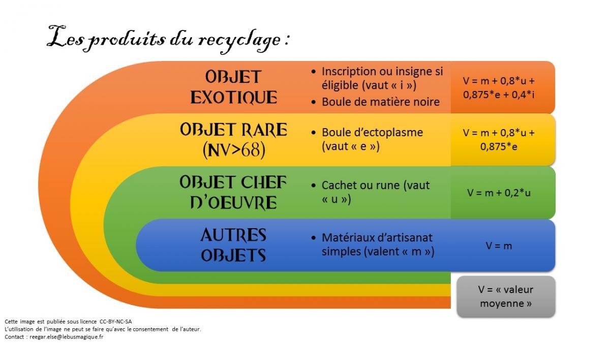 Produits recyclage 1