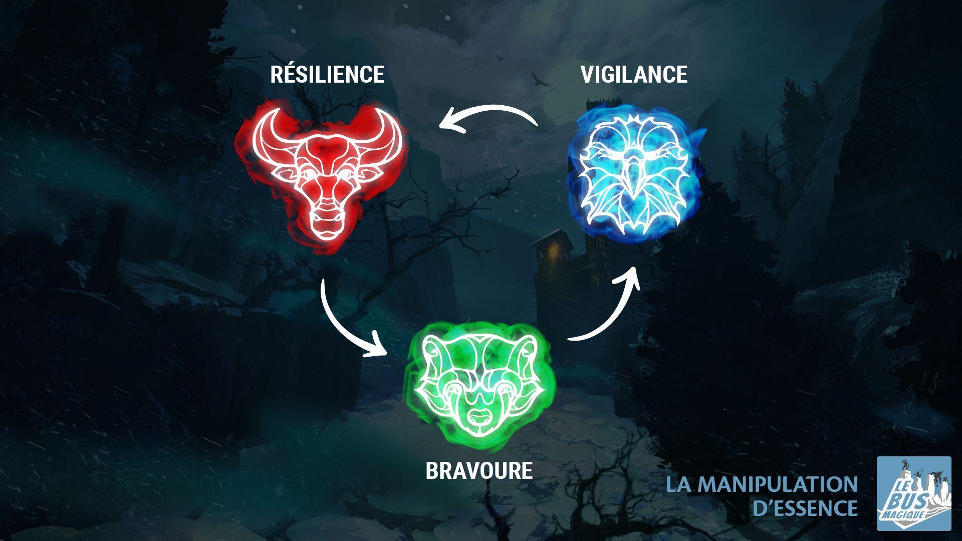 Bravoure vigilence resilience
