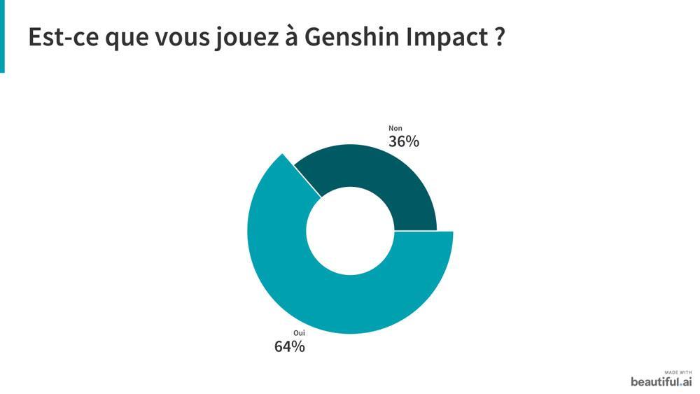 Genshin impact sondage 1