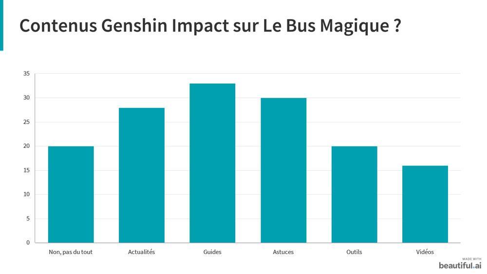 Genshin impact sondage 3