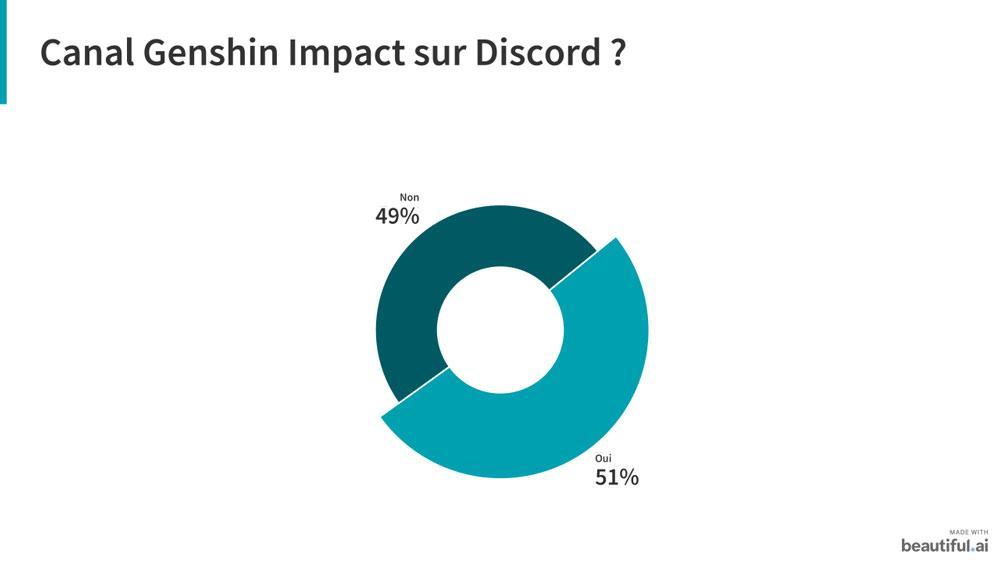 Genshin impact sondage 4