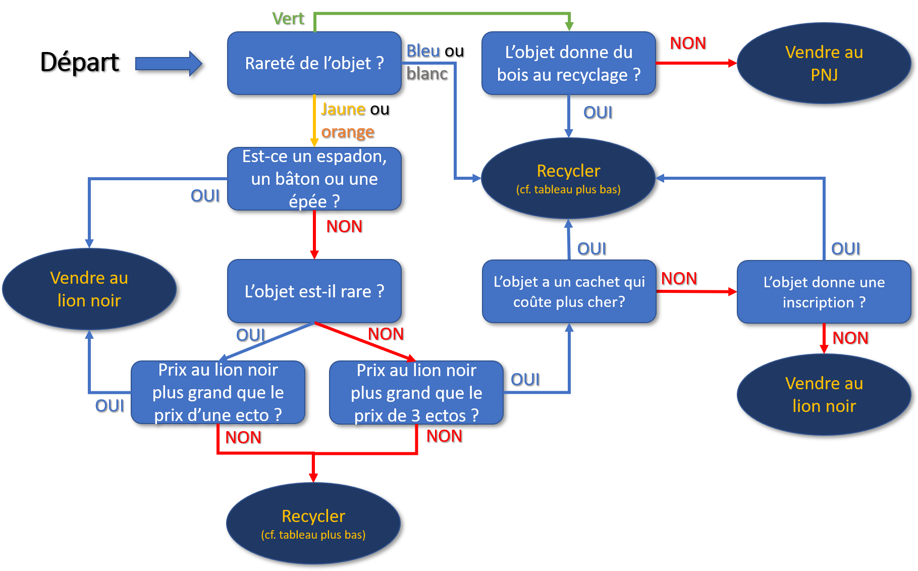 Guide recyclage v3