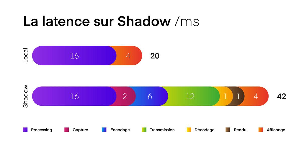 Shadow latence